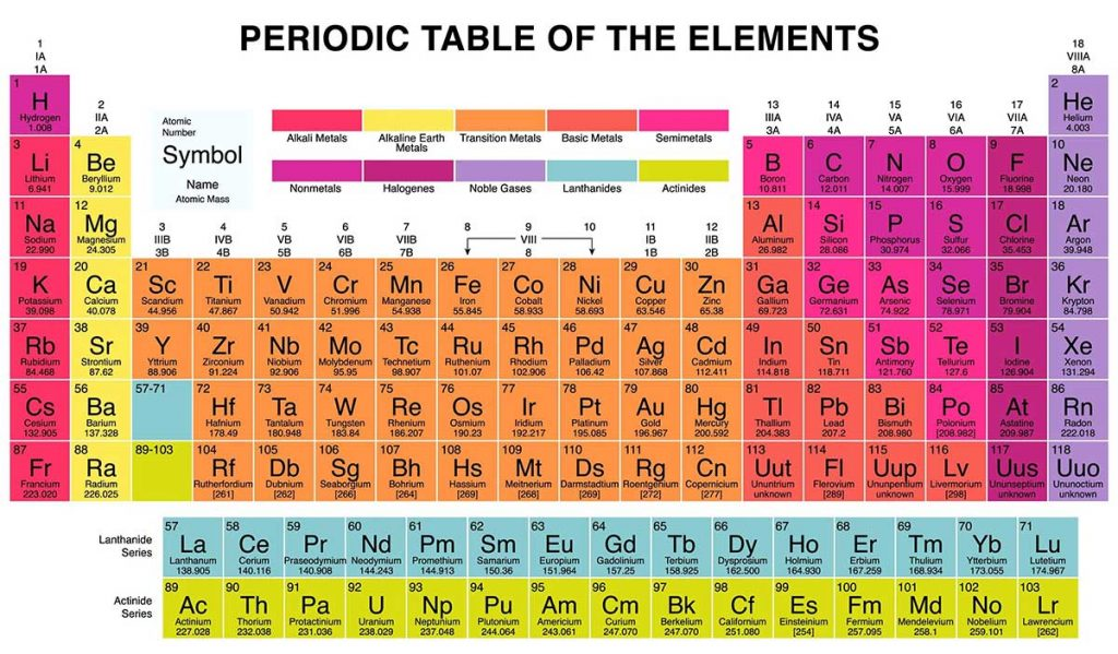 periodic table groups and elements