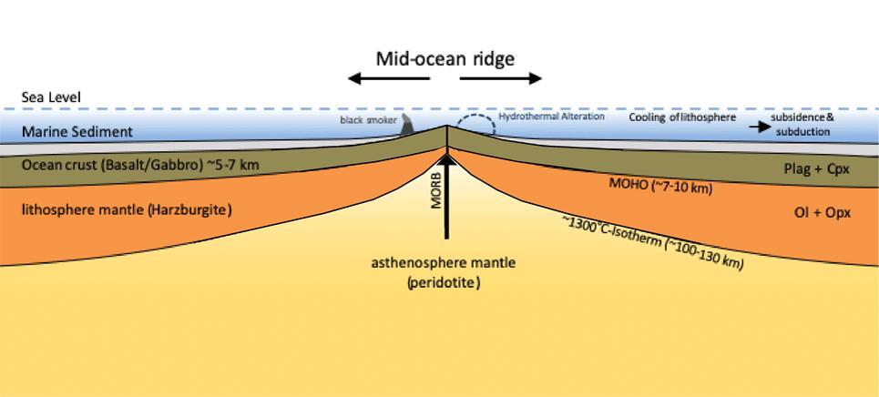 mid ocean ridge formation